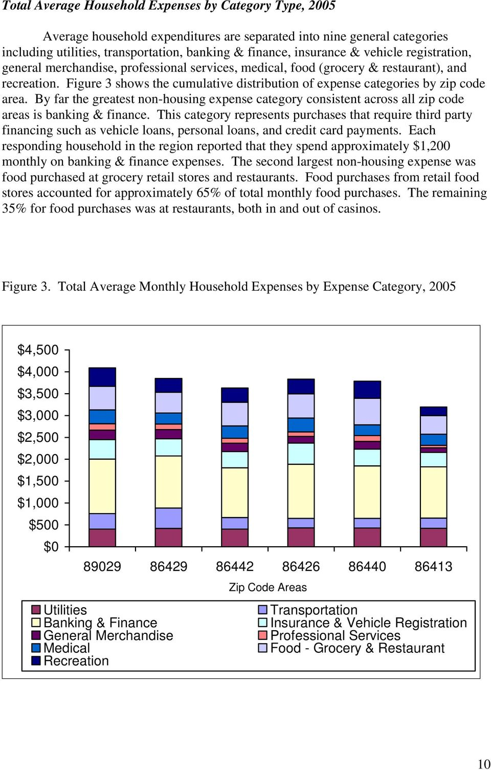Figure 3 shows the cumulative distribution of expense categories by zip code area. By far the greatest non-housing expense category consistent across all zip code areas is banking & finance.