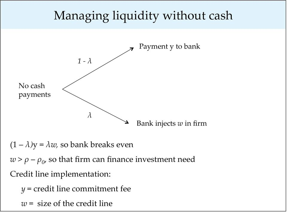 w > ρ ρ 0, so that firm can finance investment need Credit line