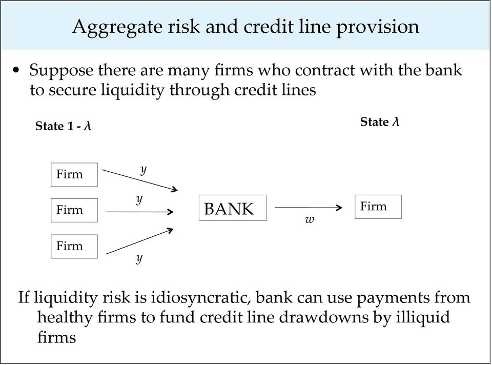 State λ Firm y Firm y BANK w Firm Firm y If liquidity risk is idiosyncratic,