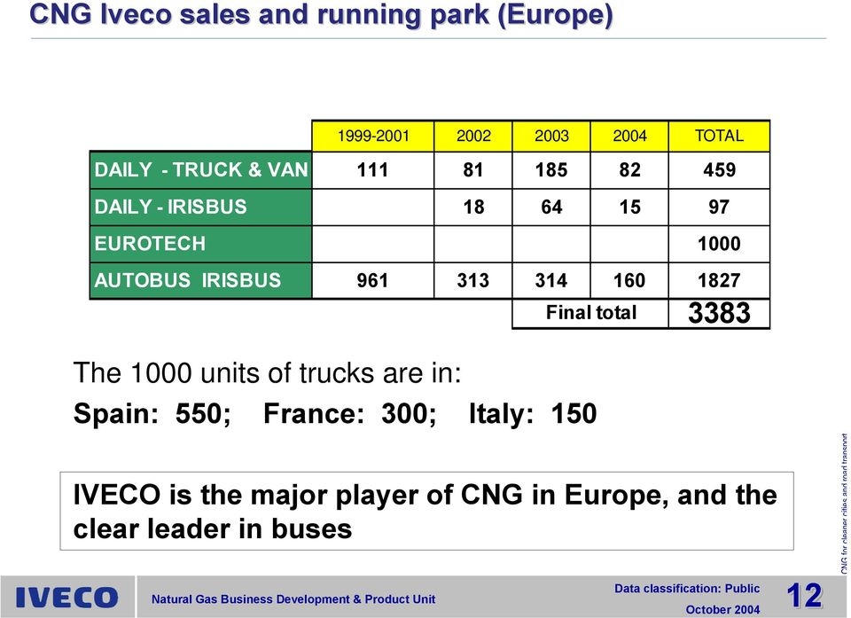 313 314 160 1827 Final total 3383 The 1000 units of trucks are in: Spain: 550; France: