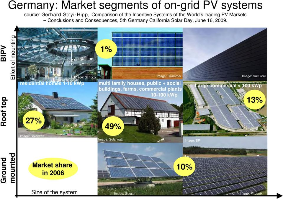 Ground Roof top BIPV mounted Effort of mounting residential homes 1-10 kwp 27% Image: Solarwatt Market share in 2006 Image: Schüco 1% Image: