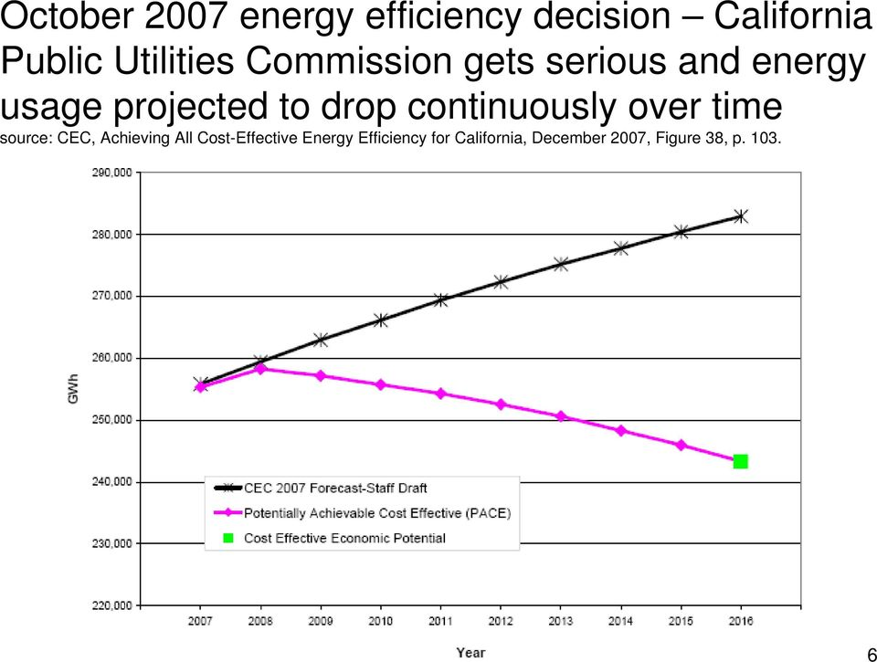 drop continuously over time source: CEC, Achieving All