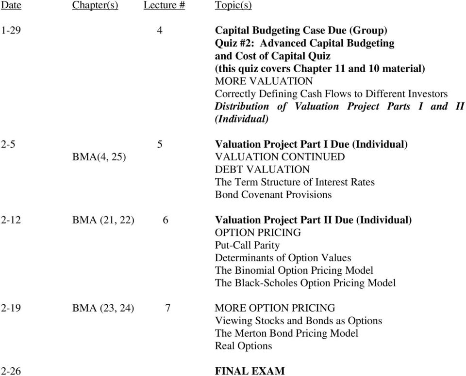 VALUATION The Term Structure of Interest Rates Bond Covenant Provisions 2-12 BMA (21, 22) 6 Valuation Project Part II Due (Individual) OPTION PRICING Put-Call Parity Determinants of Option Values The