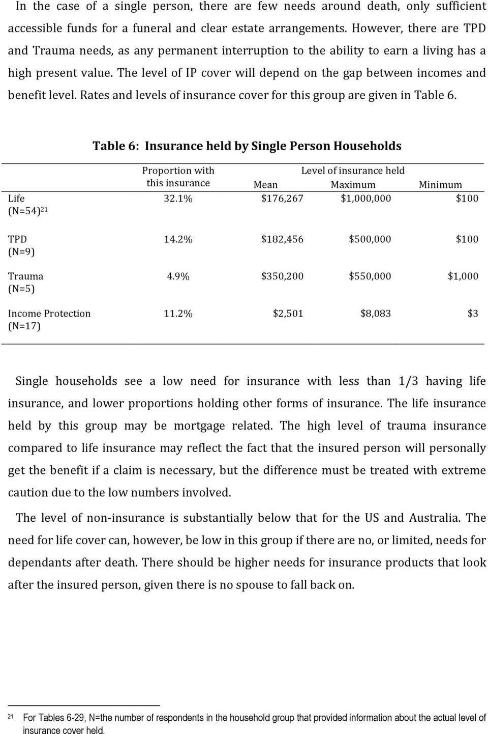 The level of IP cover will depend on the gap between incomes and benefit level. Rates and levels of insurance cover for this group are given in Table 6.