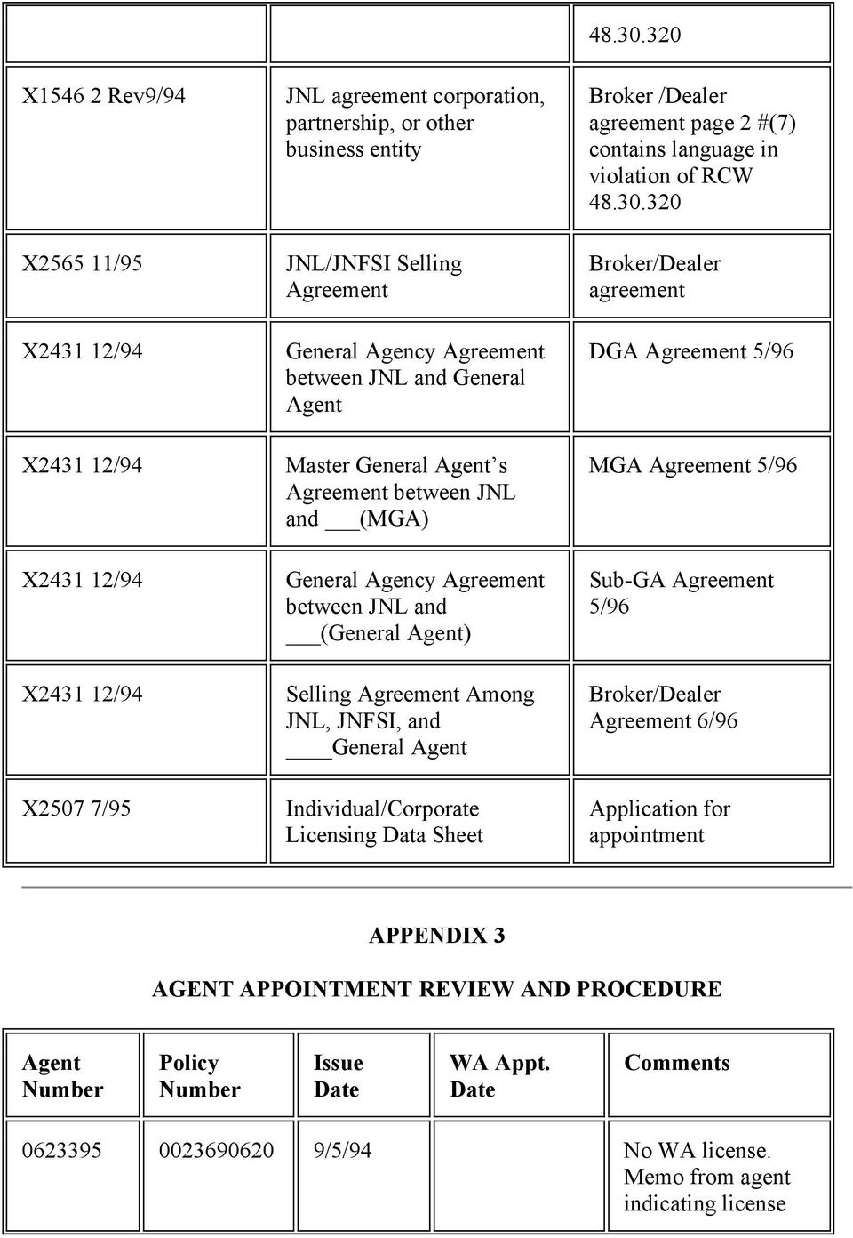 Agent Individual/Corporate Licensing Data Sheet 48.30.