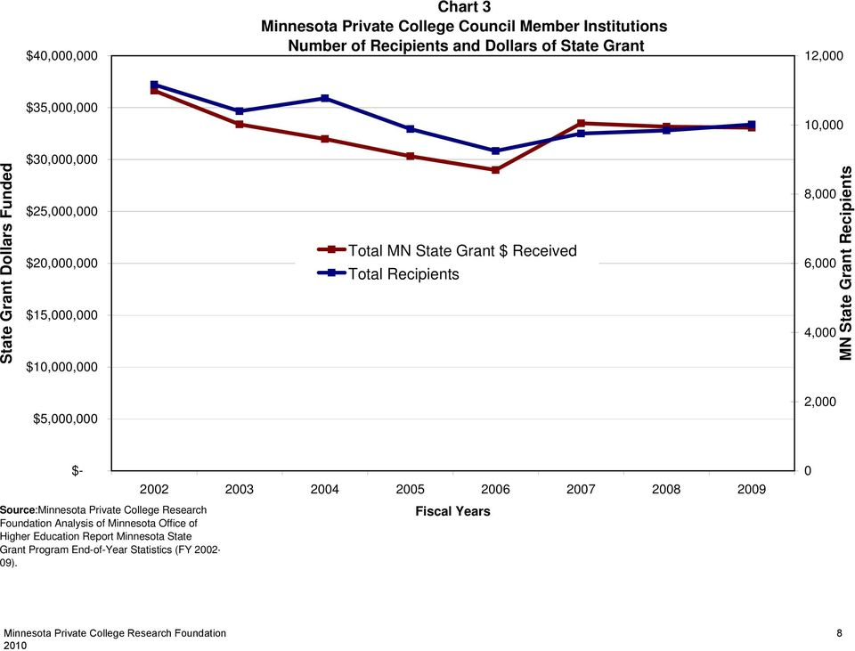 8,000 6,000 4,000 MN State Grant Recipients $5,000,000 2,000 $- Source:Minnesota Private College Research Foundation Analysis of Minnesota