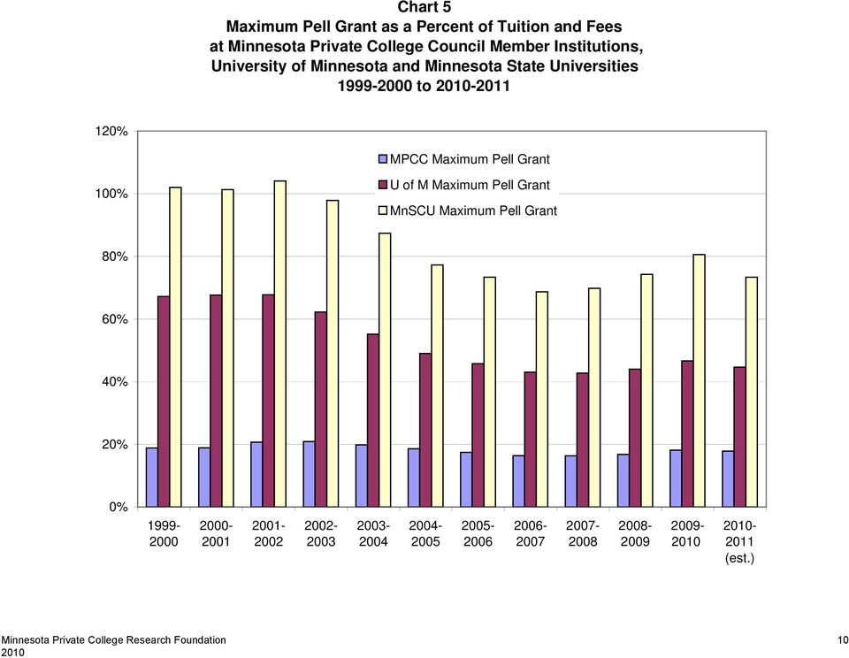 Maximum Pell Grant 100% U of M Maximum Pell Grant MnSCU Maximum Pell Grant 80% 60% 40% 20% 0% 1999-2000