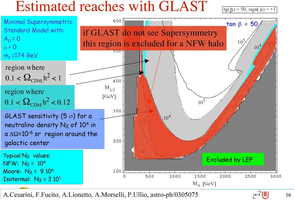 12 if GLAST do not see Supersymmetry this region is excluded for a NFW halo tan b = 50 GLAST sensitivity (5 s) for a neutralino density Nc of 10 4 in