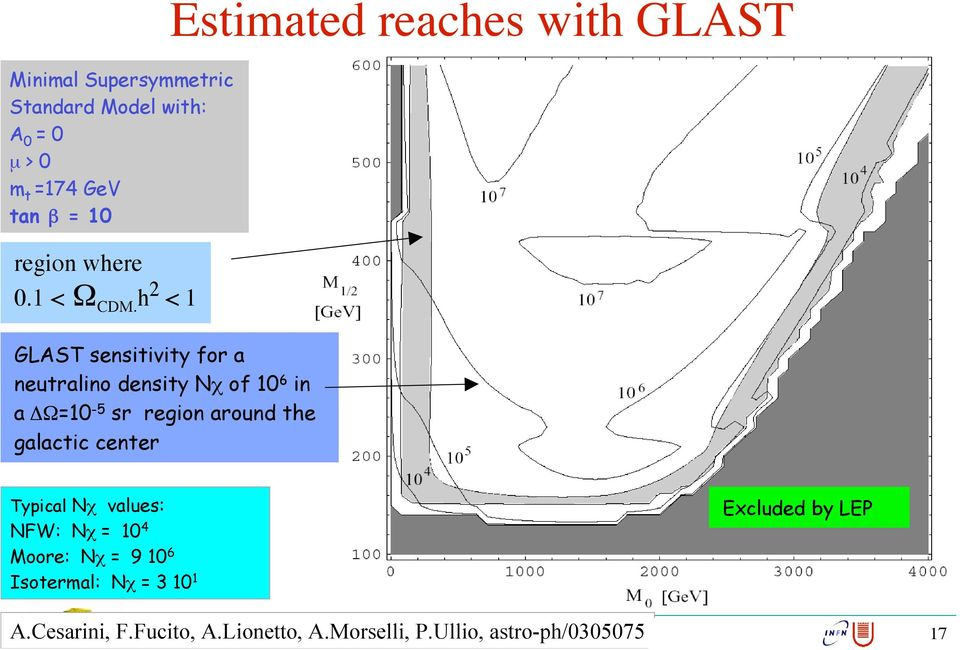 h 2 < 1 GLAST sensitivity for a neutralino density Nc of 10 6 in a DW=10-5 sr region around the galactic center Typical
