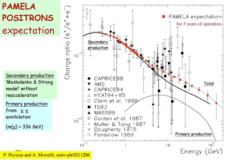 from c c annihilation (m(c) = 336 GeV) Primary production P. Picozza and A.