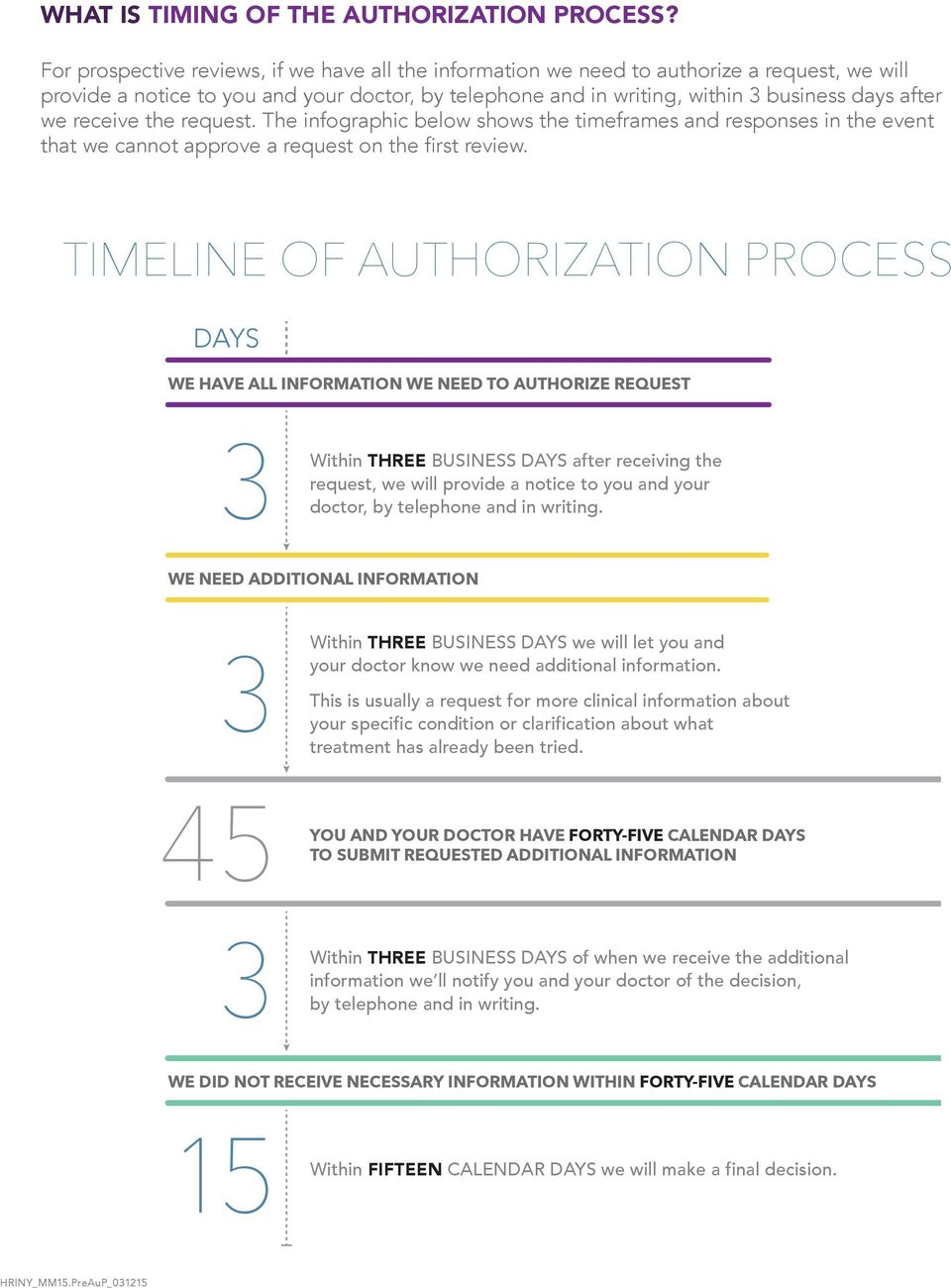 receive the request. The infographic below shows the timeframes and responses in the event that we cannot approve a request on the first review.
