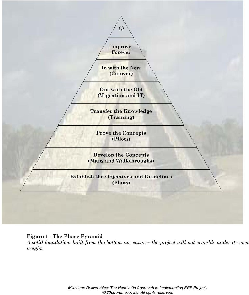 Walkthroughs) Establish the Objectives and Guidelines (Plans) Figure 1 - The Phase Pyramid