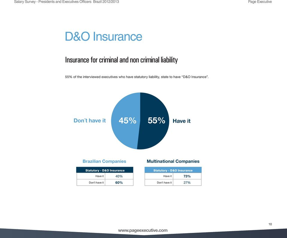 Don t have it 45% 55% Have it Brazilian Companies Statutory - D&O Insurance Have it