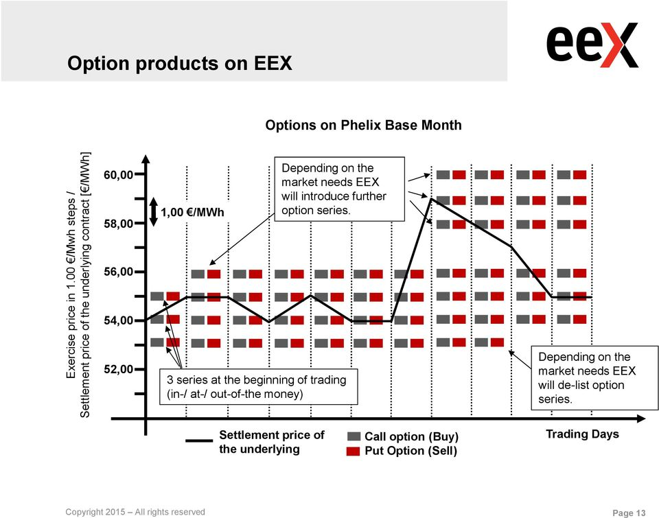 market needs EEX will introduce further option series.
