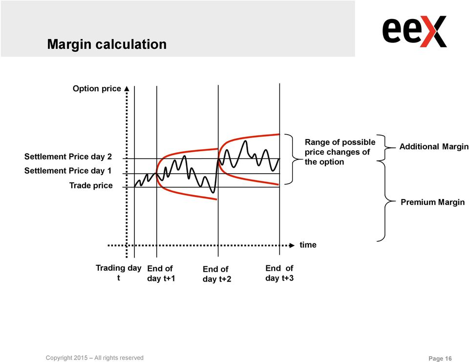 option Additional Margin Premium Margin time Trading day t End of