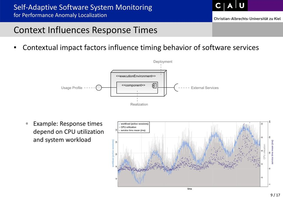 software services Example: Response times