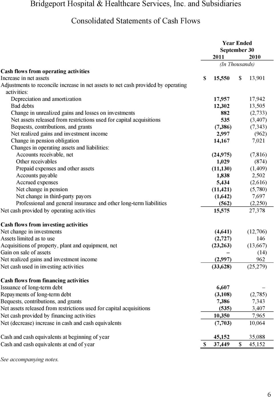assets released from restrictions used for capital acquisitions 535 (3,407) Bequests, contributions, and grants (7,386) (7,343) Net realized gains and investment income 2,997 (962) Change in pension