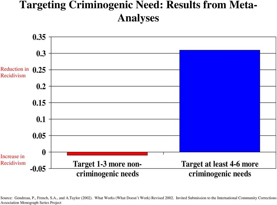 05 Target 1-3 more noncriminogenic needs Target at least 4-6 more criminogenic needs Source: Gendreau, P.
