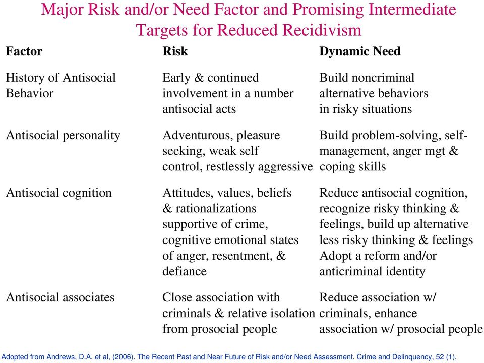 aggressive coping skills Antisocial cognition Attitudes, values, beliefs Reduce antisocial cognition, & rationalizations recognize risky thinking & supportive of crime, feelings, build up alternative
