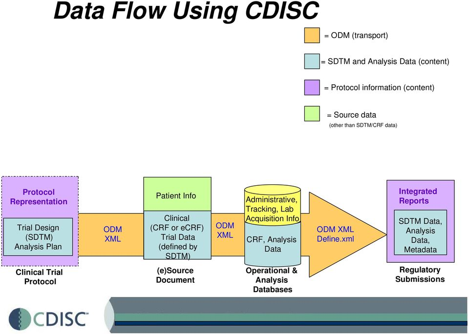 Data (defined by SDTM) ODM XML Administrative, Tracking, Lab Acquisition Info CRF, Analysis Data ODM XML Define.
