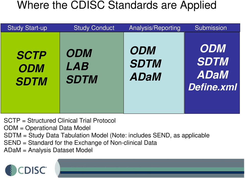 xml SCTP = Structured Clinical Trial Protocol ODM = Operational Data Model SDTM = Study Data