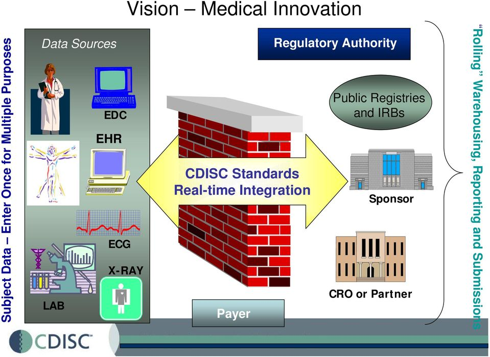 and IRBs EHR CDISC Standards Real-time Integration Sponsor ECG