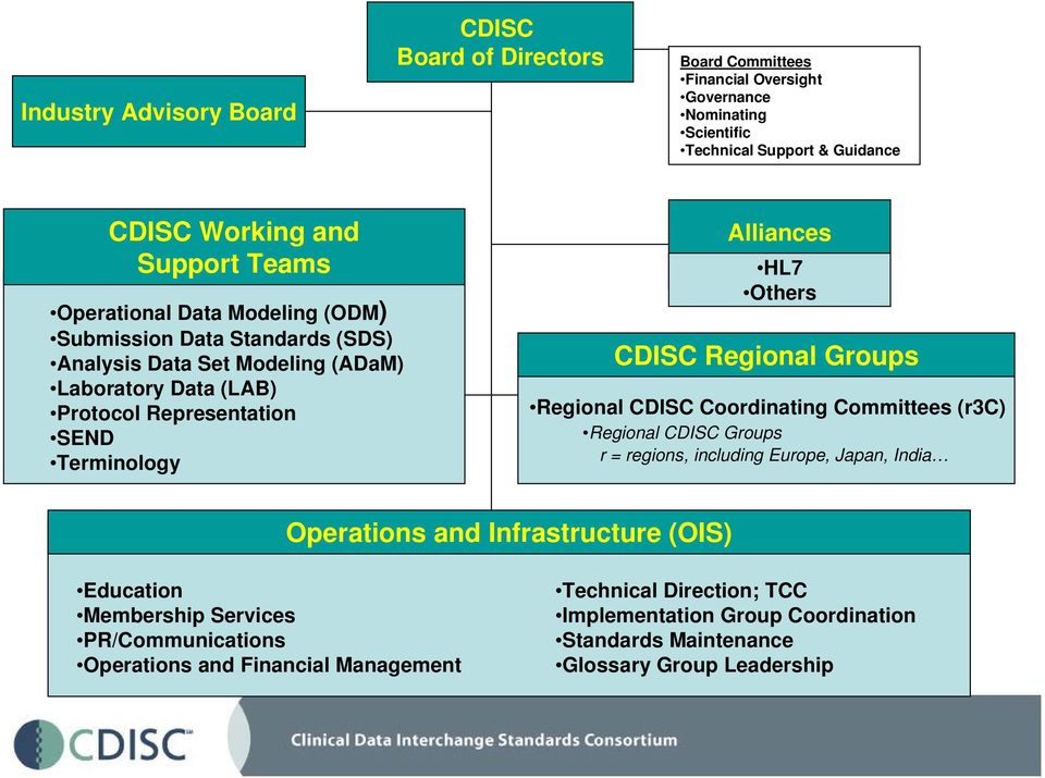 Others CDISC Regional Groups Regional CDISC Coordinating Committees (r3c) Regional CDISC Groups r = regions, including Europe, Japan, India Operations and Infrastructure (OIS)