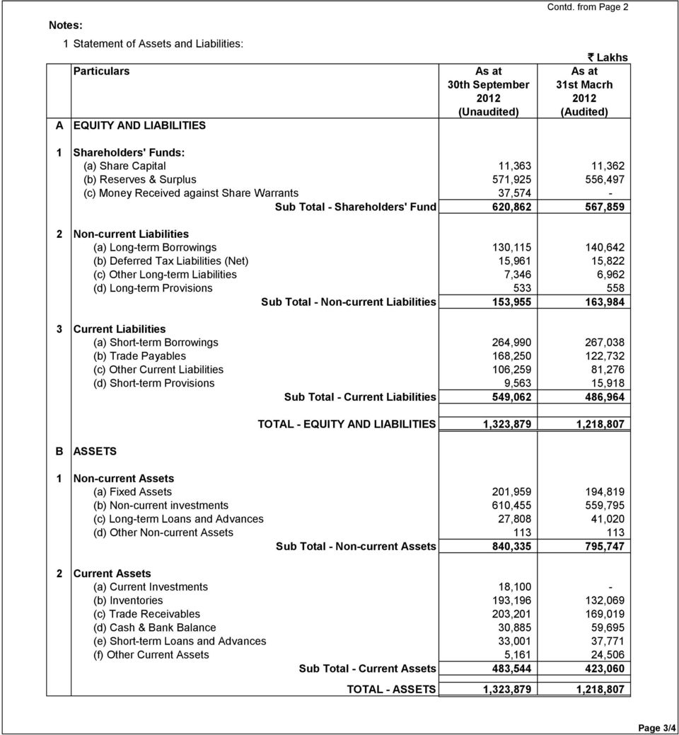 against Share Warrants 37,574 - Sub Total - Shareholders' Fund 620,862 567,859 2 Non-current Liabilities (a) Long-term Borrowings 130,115 140,642 (b) Deferred Tax Liabilities (Net) 15,961 15,822 (c)