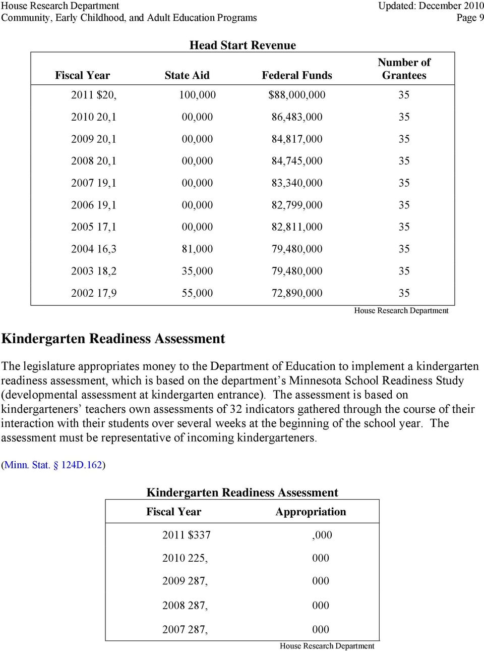 35,000 79,480,000 35 2002 17,9 55,000 72,890,000 35 Kindergarten Readiness Assessment The legislature appropriates money to the Department of Education to implement a kindergarten readiness