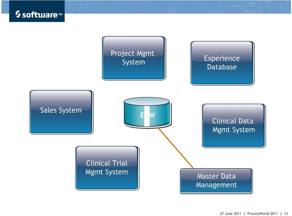 System Clinical Trial Mgmt System Master