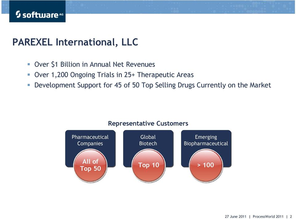 Currently on the Market Representative Customers Pharmaceutical Companies Global Biotech