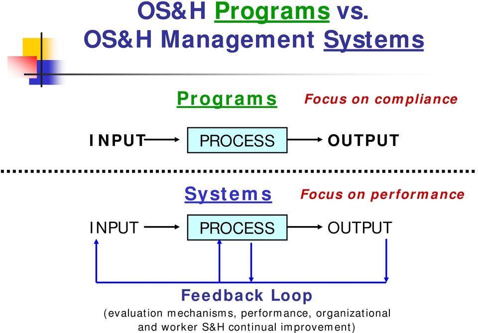 PROCESS OUTPUT INPUT Systems PROCESS Focus on performance