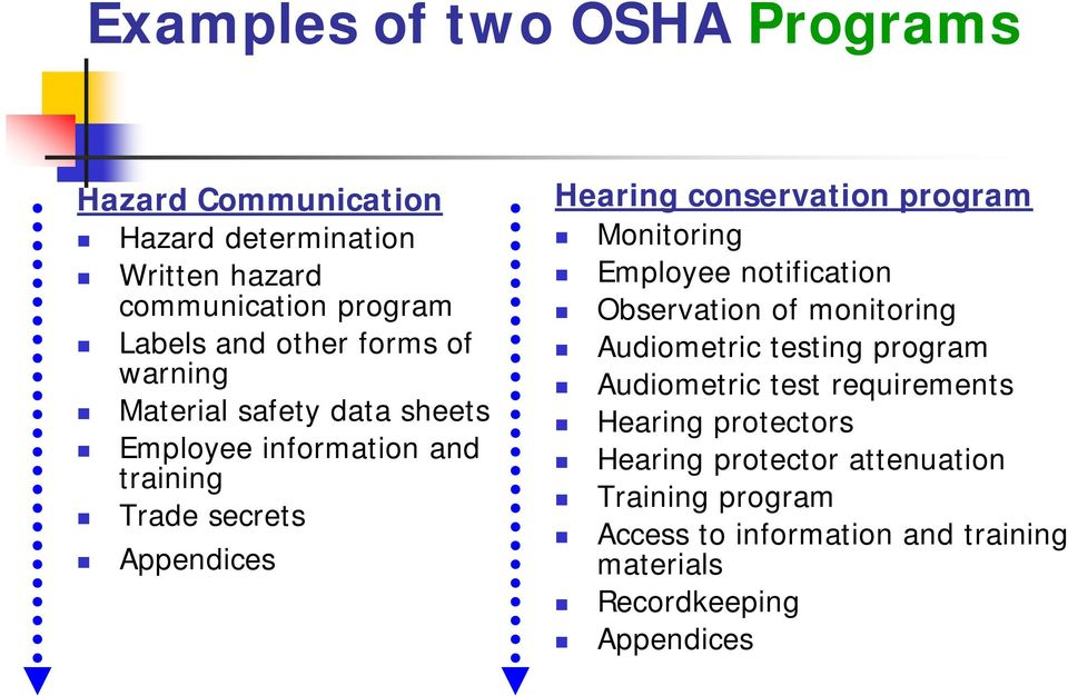 program Monitoring Employee notification Observation of monitoring Audiometric testing program Audiometric test requirements
