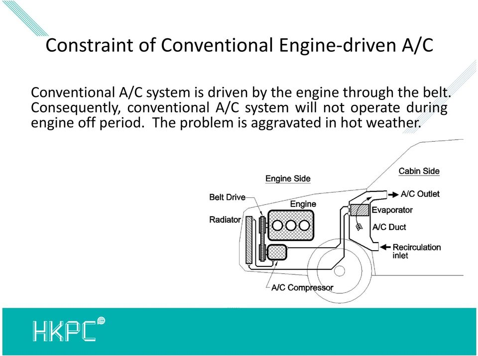 Consequently, conventional A/C system will not operate