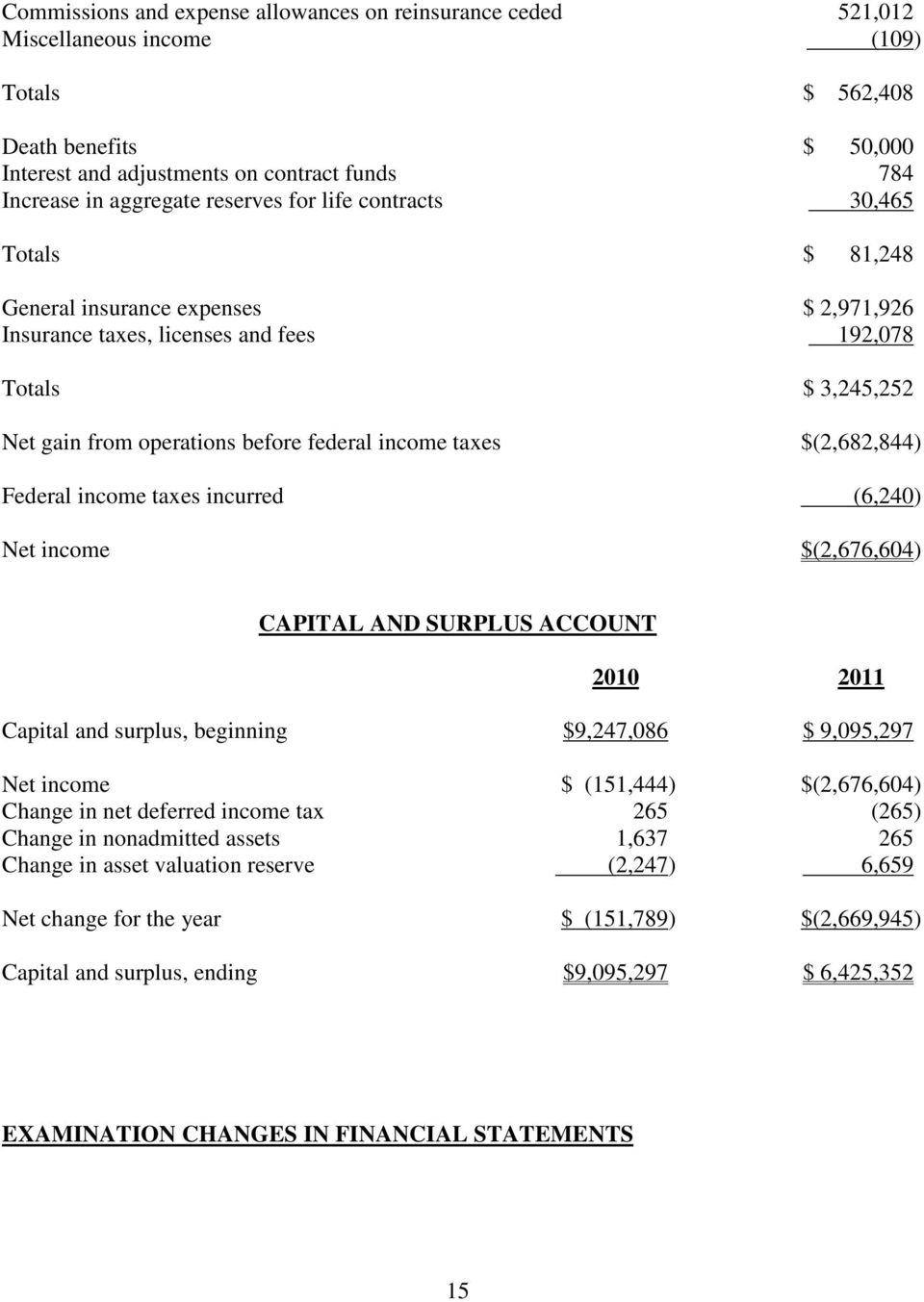 federal income taxes $(2,682,844) Federal income taxes incurred (6,240) Net income $(2,676,604) CAPITAL AND SURPLUS ACCOUNT 2010 2011 Capital and surplus, beginning $9,247,086 $ 9,095,297 Net income