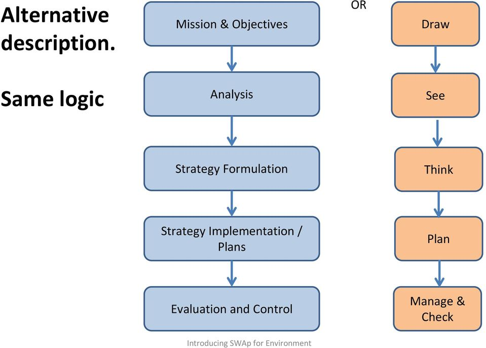 Strategy Formulation Think StrategyImplementation /