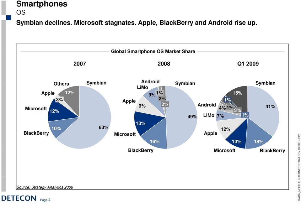 Source: Strategy Analytics 2009 Page 4 Symbian 6 Android Symbian Symbian LiMo 9% 1% 15% Apple 2%