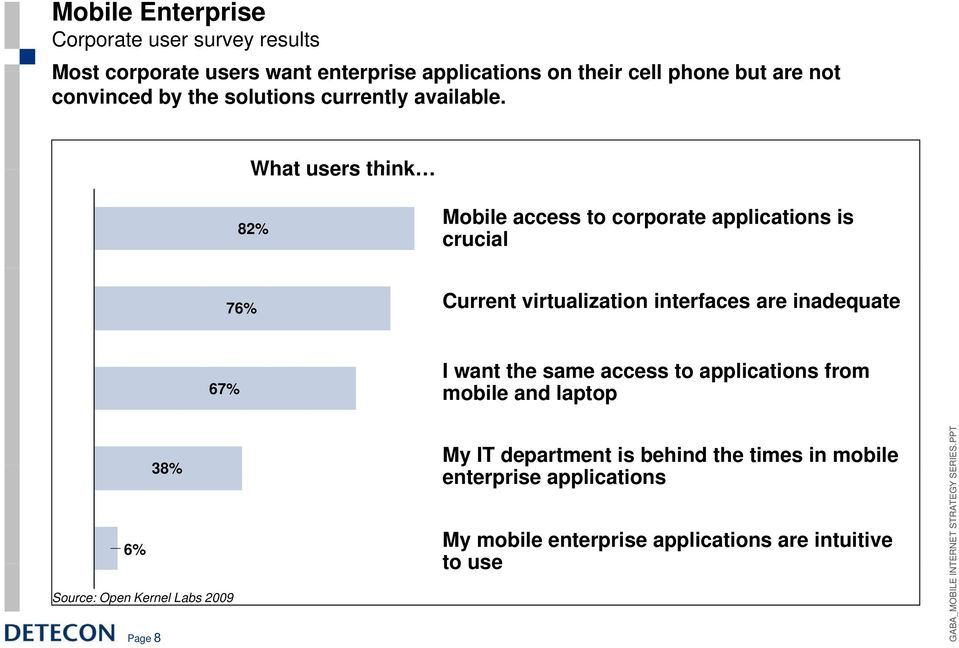 What users think 82% Mobile access to corporate applications is crucial 76% Current virtualization interfaces are inadequate 67% I