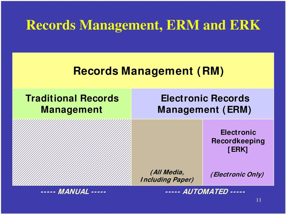 (ERM) Electronic Recordkeeping [ERK] (All Media, Including