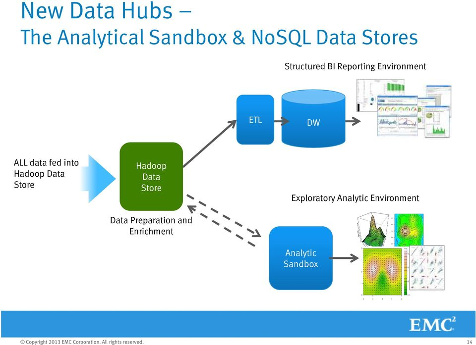 into Hadoop Data Store Hadoop Data Store Data Preparation
