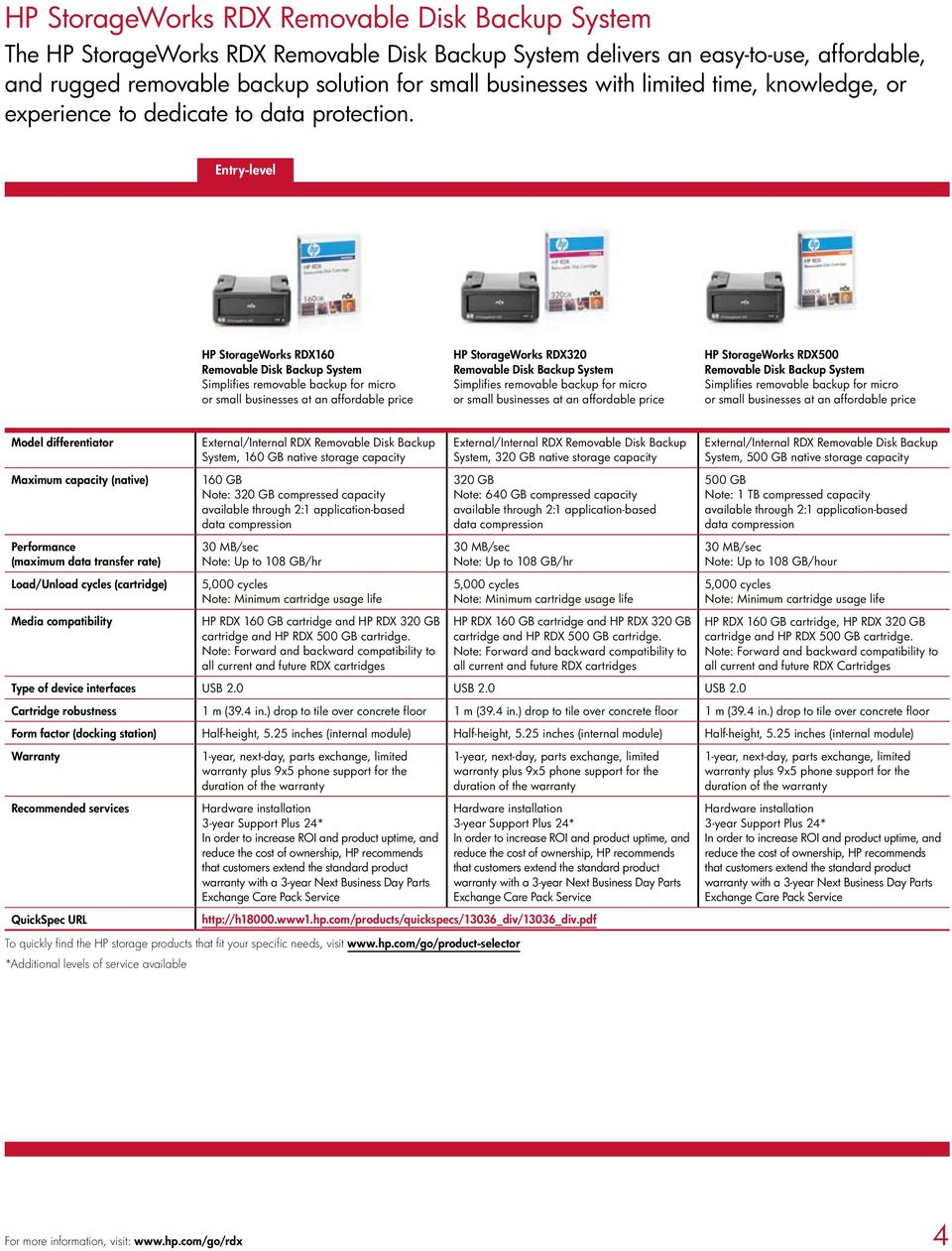 Entry-level HP StorageWorks RDX160 Removable Disk Backup System Simplifies removable backup for micro or small businesses at an affordable price HP StorageWorks RDX320 Removable Disk Backup System