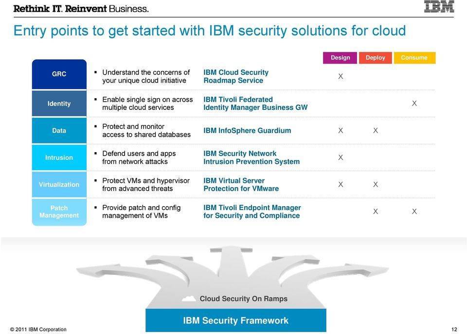 Guardium Intrusion Defend users and apps from network attacks IBM Security Network Intrusion Prevention System Virtualization Protect VMs and hypervisor from advanced threats IBM