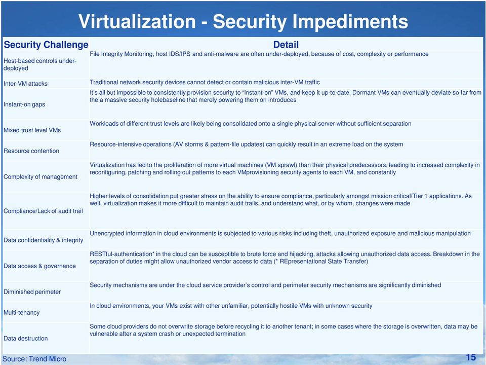 security to instant-on VMs, and keep it up-to-date.