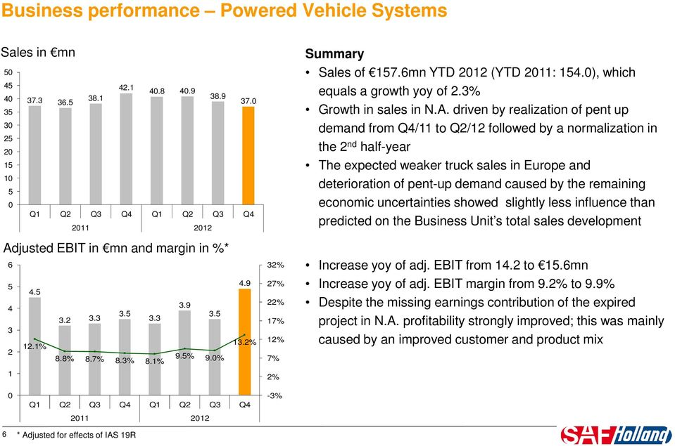 driven by realization of pent up demand from Q4/11 to Q2/12 followed by a normalization in the 2 nd half-year The expected weaker truck sales in Europe and deterioration of pent-up demand caused by