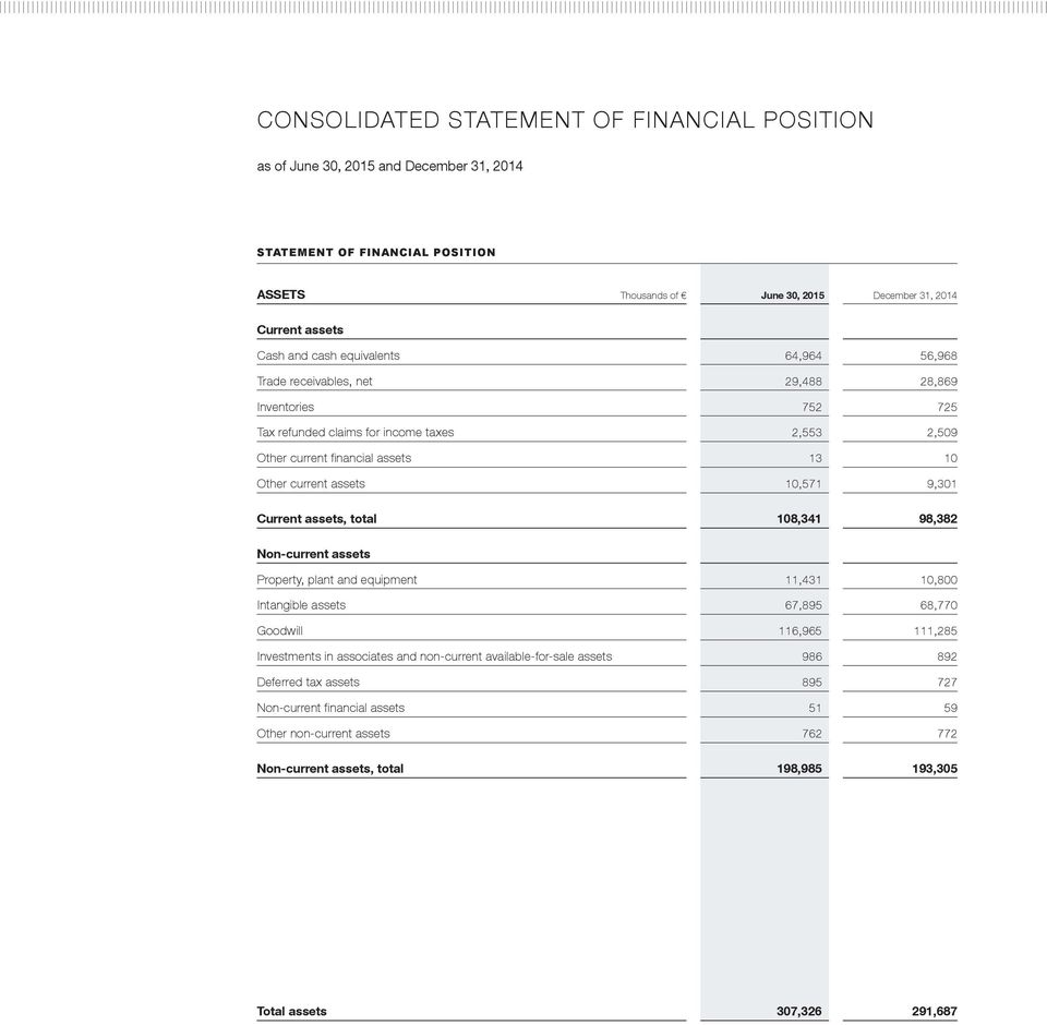 9,301 Current assets, total 108,341 98,382 Non-current assets Property, plant and equipment 11,431 10,800 Intangible assets 67,895 68,770 Goodwill 116,965 111,285 Investments in associates and