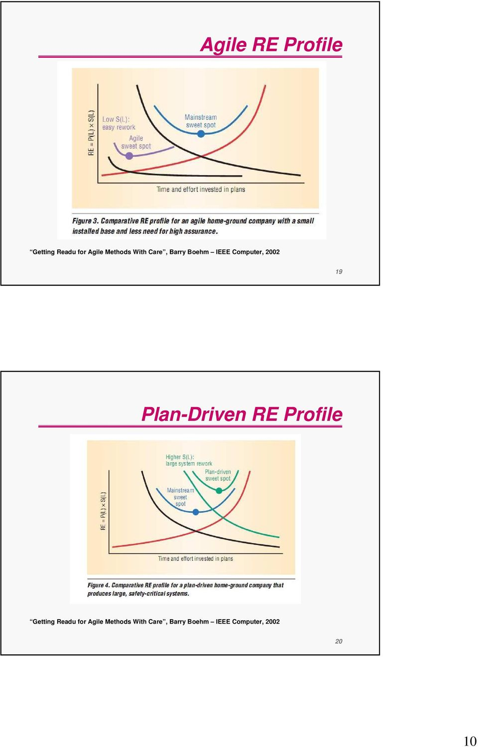 Plan-Driven RE Profile Getting Readu for Agile