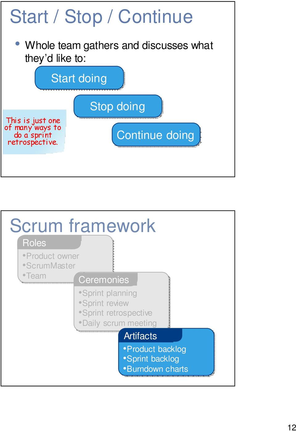 Stop doing Continue doing Scrum framework Roles Product owner ScrumMaster Team Ceremonies