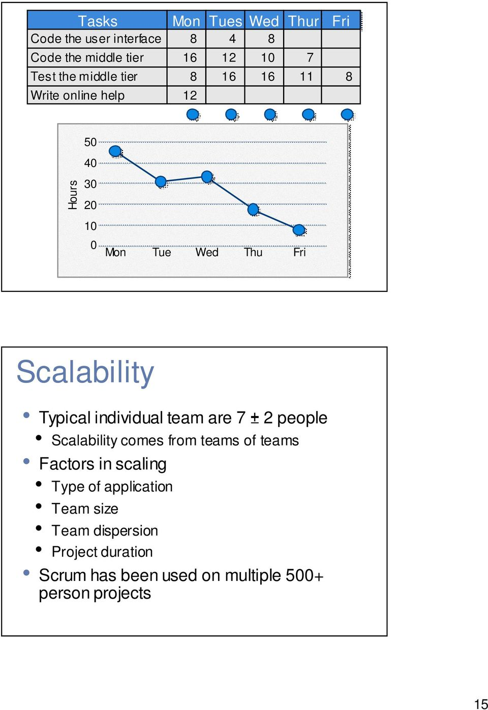 individual team are 7 ±2 people Scalability comes from teams of teams Factors in scaling Type of