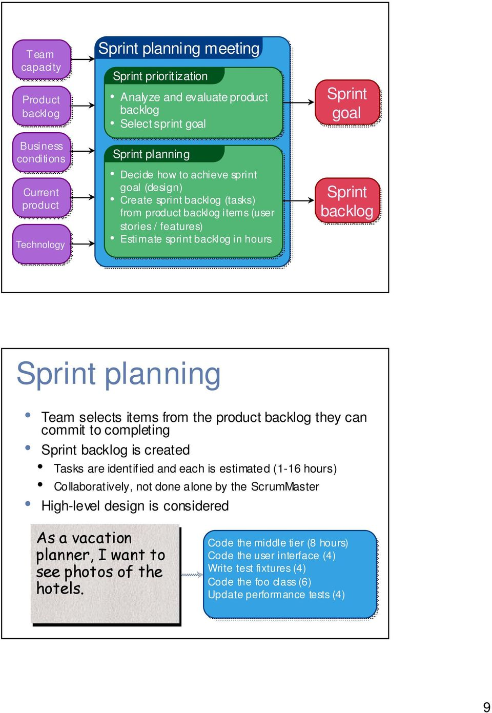 planning Team selects items from the product backlog they can commit to completing Sprint backlog is created Tasks are identified and each is estimated (1-16 hours) Collaboratively, not done alone by