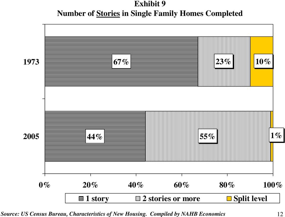 story 2 stories or more Split level Source: US Census